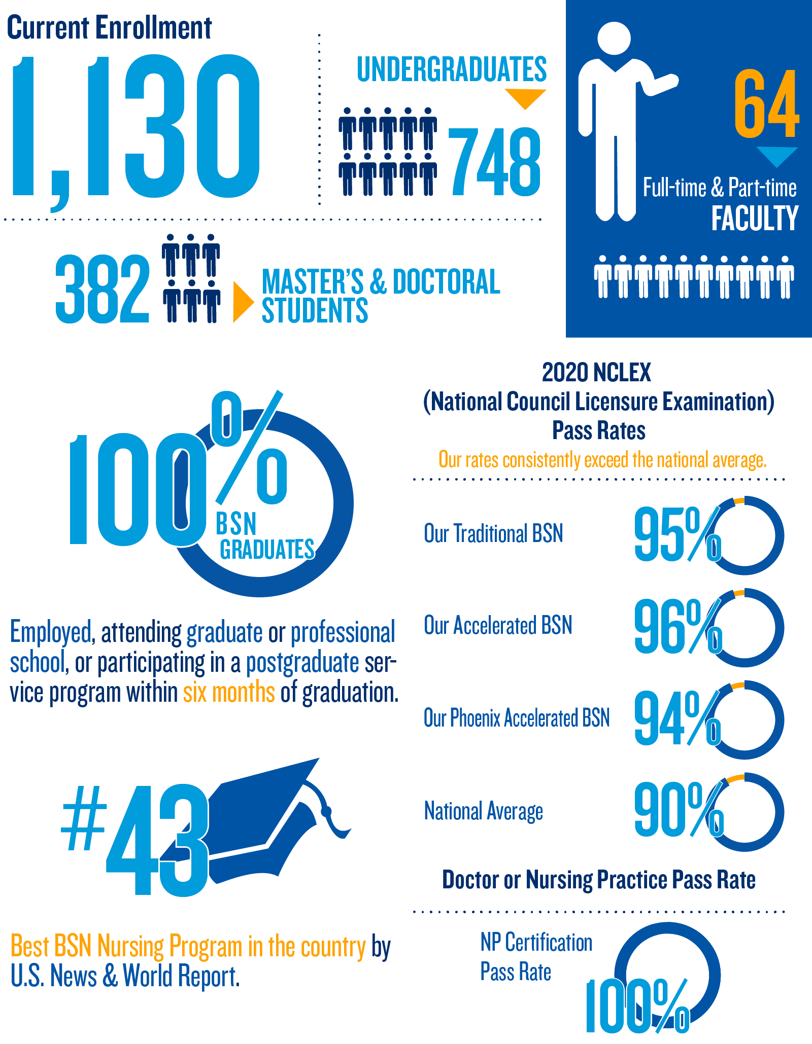 100% grads employed, attending graduate or professional school, or participating in a postgraduate service program within six months of graduation