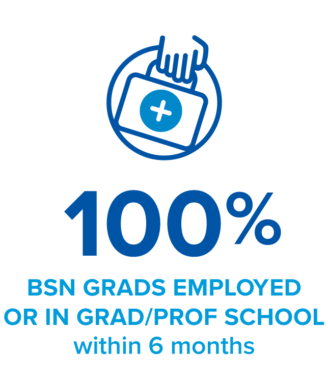 100% BSN grads employed or in graduate school within 6 months