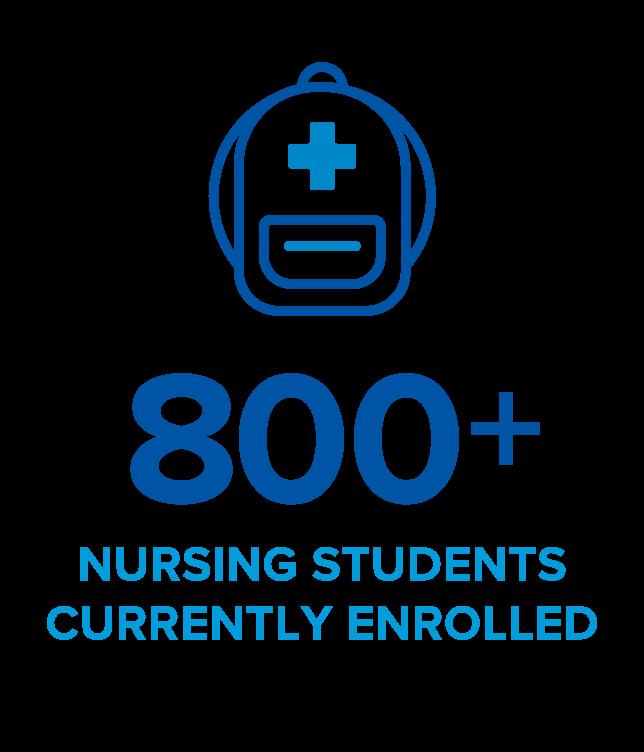 800+ nursing students currently enrolled