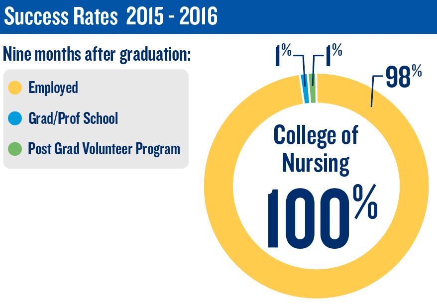 Nursing Success Rates