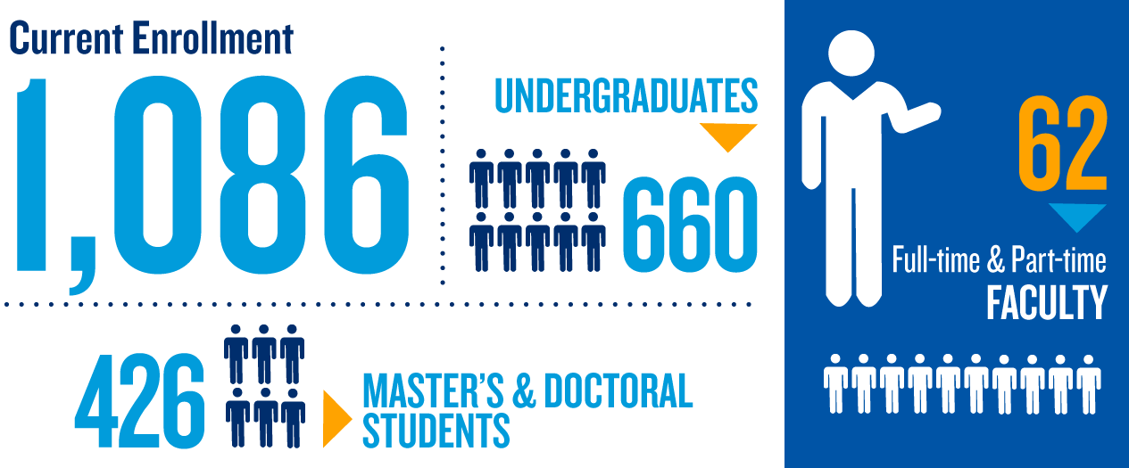 current enrollment for College of Nursing, Creighton University, 1,086 enrolled, 660 undergraduates, 426 master's and doctoral students, 62 part-time and full-time faculty