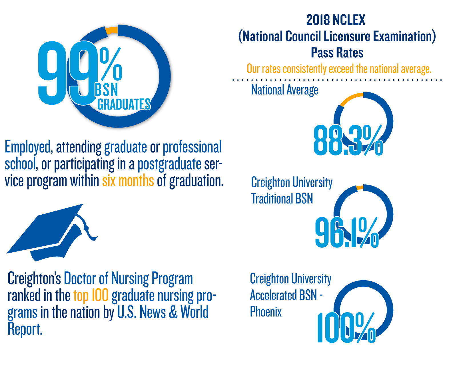 Creighton School of Nursing Infograph Top 100 graduate Nursing programs in the nation by U.S. News & World Report